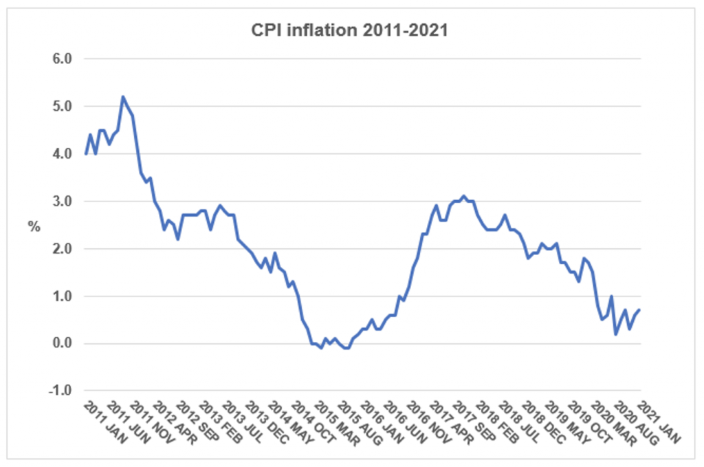 CPI inflation 2011-2021